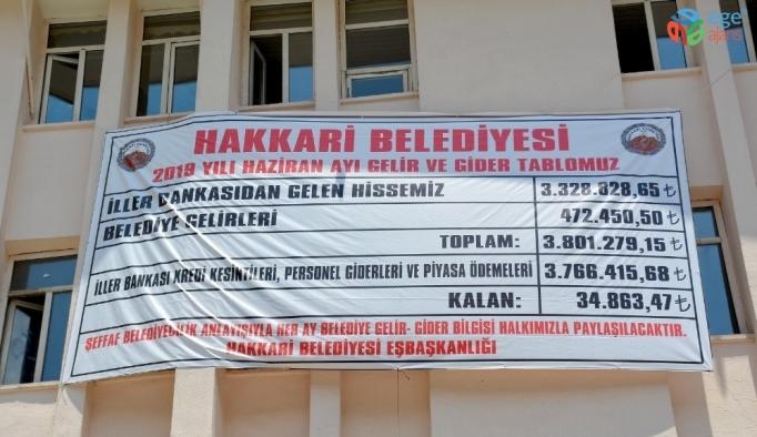 Hakkari Belediyesi haziran ayı gelir-giderlerini açıkladı