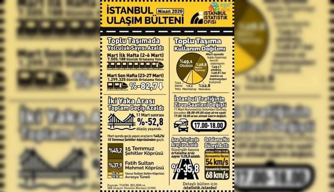 İşte korona virüsün İstanbul trafiğine etkisi