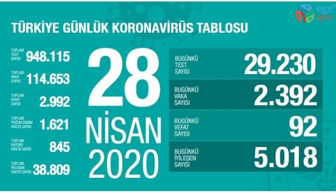 """Sağlık Bakanlığı: """"Son 24 saatte korona virüsten 92  can kaybı, 2 bin 392 yeni vaka"""""""