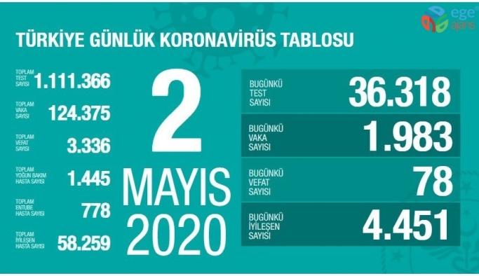 """Sağlık Bakanlığı: """"Son 24 saatte korona 78 virüsten can kaybı, bin  983 yeni vaka"""""""